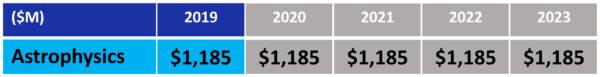 """Návrh rozpočtu NASA pro fiskální rok 2019 - oblast """"Věda: Astrofyzika"""""""