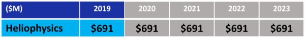 """Návrh rozpočtu NASA pro fiskální rok 2019 - oblast """"Věda: Heliofyzika"""""""
