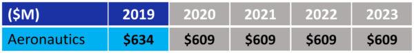 """Návrh rozpočtu NASA pro fiskální rok 2019 - oblast """"Letectví"""""""