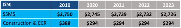 """Návrh rozpočtu NASA pro fiskální rok 2019 - oblast """"Bezpečnost, zabezpečení, obsluha misí a stavební činnost"""""""
