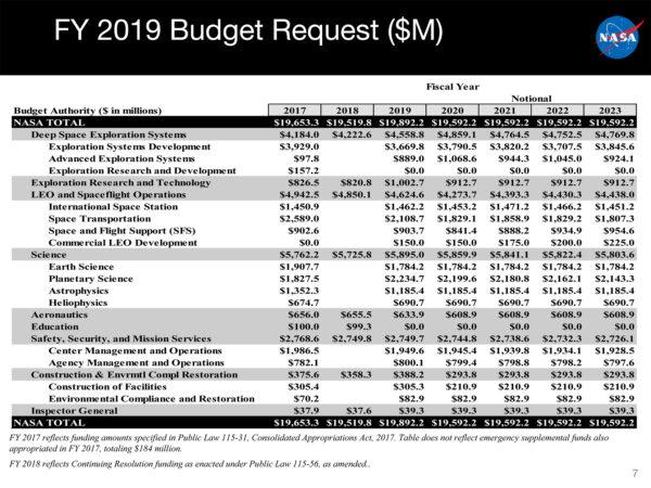 Návrh rozpočtu NASA na fiskální rok 2019.