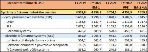 Navržené a výhledové financování průzkumných systémů vrámci pilotovaného programu NASA dle návrhu rozpočtu na fiskální rok 2019