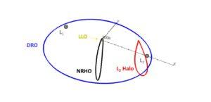Dráhy, o kterých se uvažovalo pro lunární stanici - NRHO je zobrazena černou barvou.