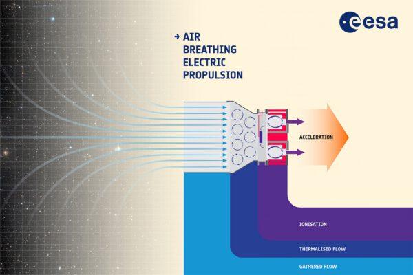 Princip iontového motoru využívajícího molekul vzduchu