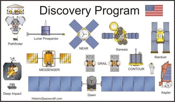 Některé mise z programu Discovery.