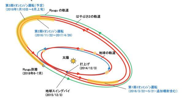 Postupné změny oběžné dráhy sondy Hayabusa 2.