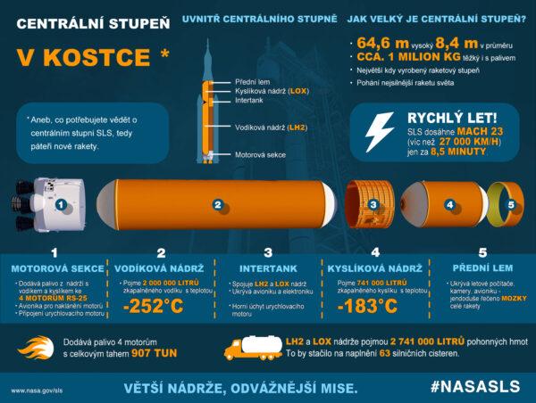 Infografika popisující centrální stupeň rakety SLS.