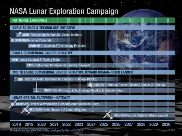 Návrh rozpočtu NASA na rok 2019 počítá s budoucí výstavbou stanice u Měsíce.