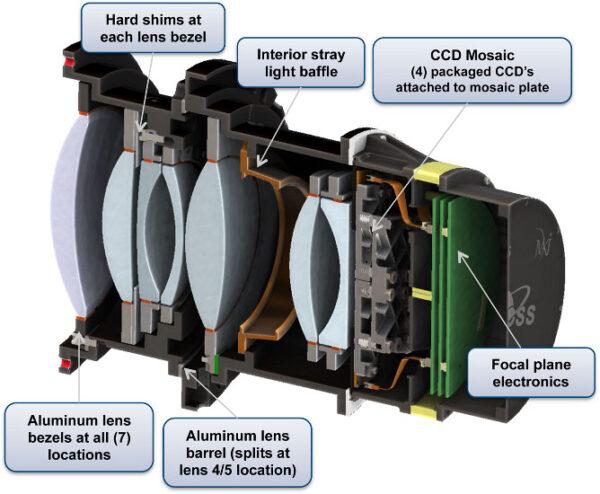 Optická sestava jedné ze čtyř identických kamer na teleskopu TESS.
