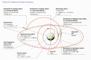 Letová dráha při vynášení družice Blagovest 12L na geostacionární dráhu.