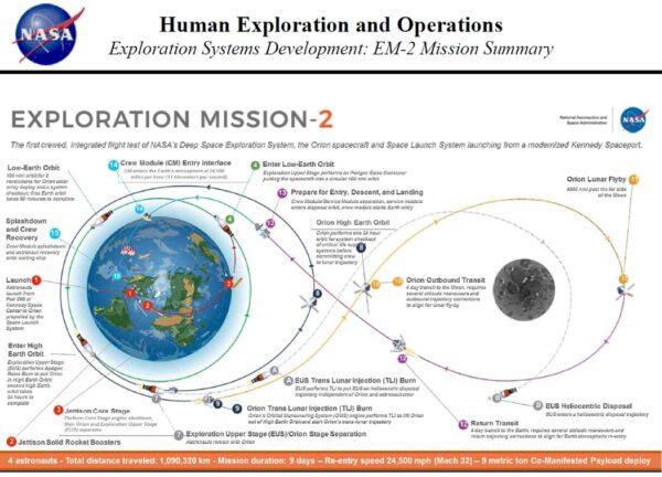 Plán pilotované mise EM-2 zpočátku února