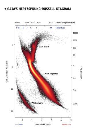 Hertzsprung-Russellův diagram vytvořený z dat sondy Gaia.