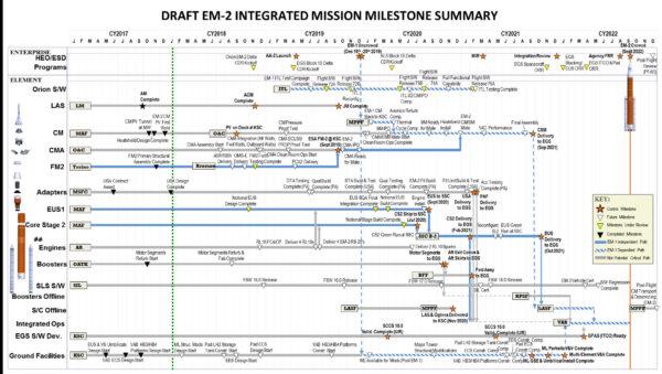 Aktualizovaný integrovaný souhrn milníků kmisi EM-2
