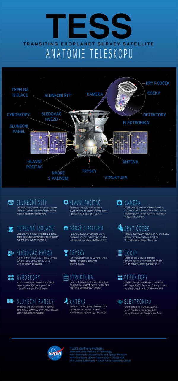 Anatomie teleskopu TESS