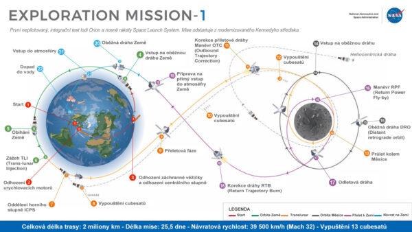 Plán nepilotované mise EM-1