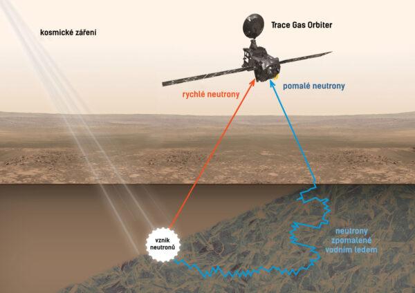 Princip, jakým bude sonda TGO na Marsu hledat podpovrchový vodní led.