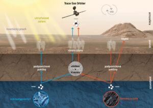 Možné způsoby doplňování metanu do atmosféry Marsu