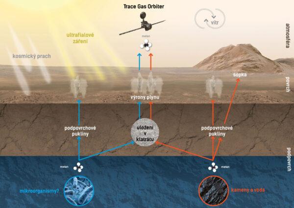 Možnosti vzniku a zániku metanu na Marsu.