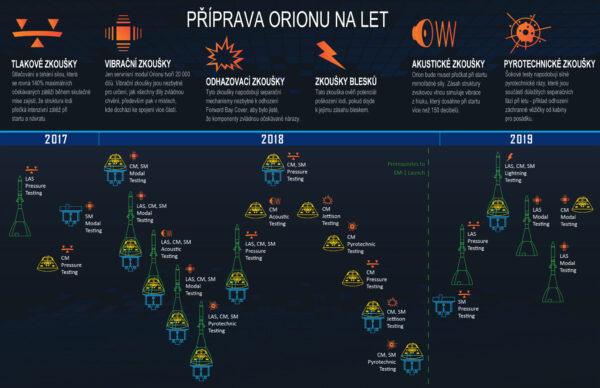 Strukturální testy Orionu