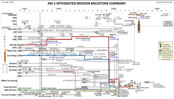 Integrovaný plán milníků kmisi EM-1