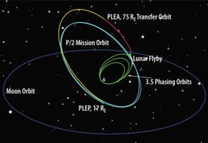 Oběžná dráha teleskopu TESS.
