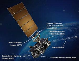 Rozmístění vědeckých přístrojů na družici GOES-S