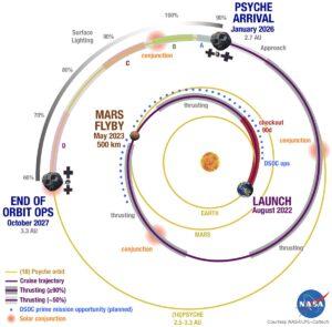 Předpokládaná dráha sondy Psyche a další doplňující informace.