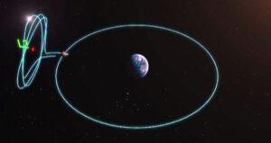 Dráha družice Queqiao kolem libračního centra L2 soustavy Země-Měsíc