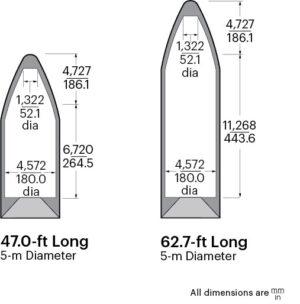Aerodynamické kryty nákladu – vlevo pro Delta IV Medium, vpravo pro Delta IV Heavy