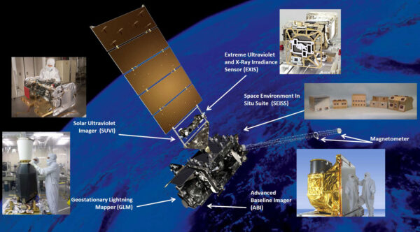 Rozmístění vědeckých přístrojů na družici GOES-S i s jejich fotografiemi.