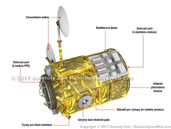 Vizualizace modulu ESPRIT, jak ji na základě informací ze září 2017 vytvořil Anatoly Zak.