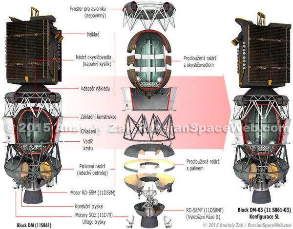 Grafika popisující konstrukci horního stupně Block DM-03.