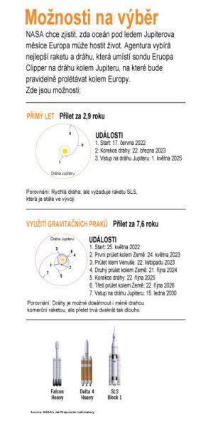 Letová trajektorie sondy Europa Clipper při vynesení na SLS Block 1 ve srovnání s komerčními nosiči