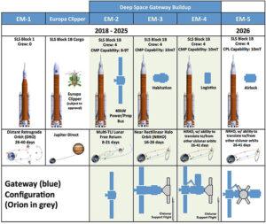 Harmonogram letů rakety SLS představený v březnu 2017.