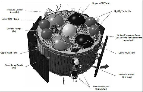 Diagram zobrazující evropský servisní modul Orionu. Popisky se vztahují k prvkům v horní části.