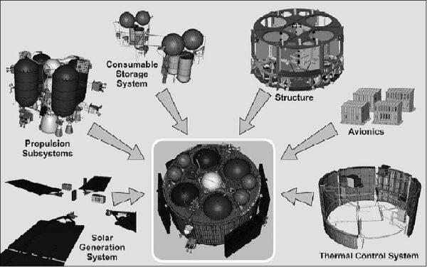 Přehled hlavních subsystémů evropského servisního modulu americké lodi Orion.