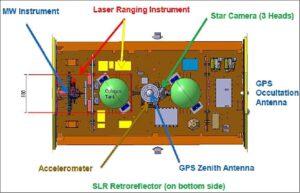 Řez družicí GRACE-FO s vyznačením mikrovlnného měřiče.