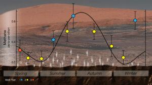 Sezónní změny koncentrace metanu v atmosféře Marsu.