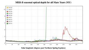 Graf průhlednosti atmosféry z roveru Opportunity. Zelená linka odpovídá aktuálnímu roku, červená pak roku 2007.