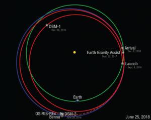 Diagram zobrazující pozici sondy a dalších kosmických objektů - údaje platí pro 25. června 2018.