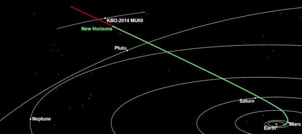 Dráha 2014 MU69 ve srovnání s dráhou Pluta.