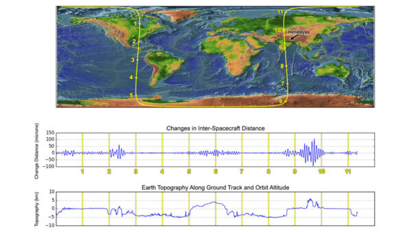 Dráha družic GRACE-FO během zkušebního měření a jeho výsledky.