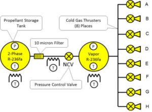 Princip pohonného systému cubesatů MarCO. Každá tryska generuje tah maximálně 25 mN.