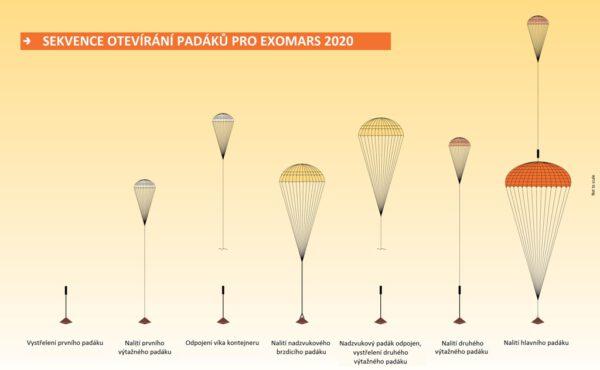 Otevírací sekvence padákového systému mise ExoMars 2020.