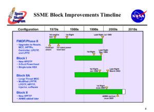 Vývojové fáze motorů SSME.