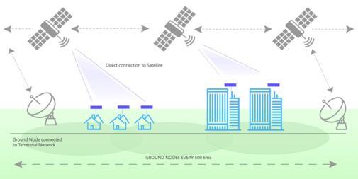 Schéma šíření internetu satelity