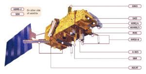 Vědecké přístroje na družici MetOp.