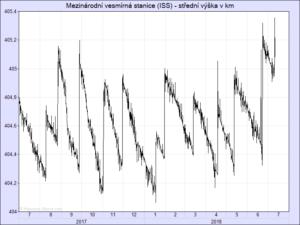 Graf výšky ISS v posledních měsících.