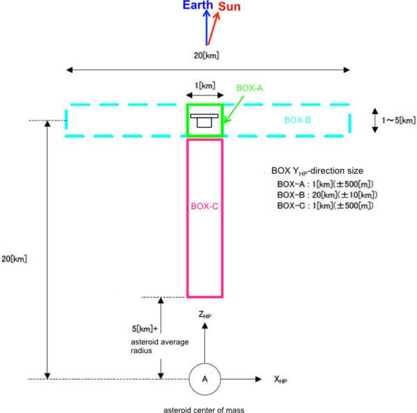 Tři oblasti pro činnost sondy Hayabusa-2.