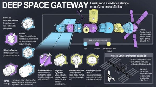 Konfigurace Gateway prezentovaná v podkladech k Průmyslovému dni